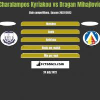 Charalampos Kyriakou vs Dragan Mihajlovic h2h player stats