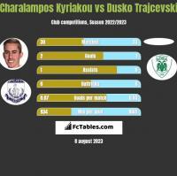 Charalampos Kyriakou vs Dusko Trajcevski h2h player stats