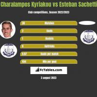 Charalampos Kyriakou vs Esteban Sachetti h2h player stats