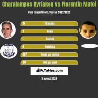 Charalampos Kyriakou vs Florentin Matei h2h player stats