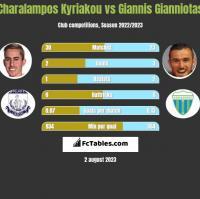 Charalampos Kyriakou vs Giannis Gianniotas h2h player stats