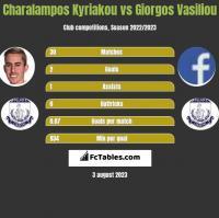 Charalampos Kyriakou vs Giorgos Vasiliou h2h player stats