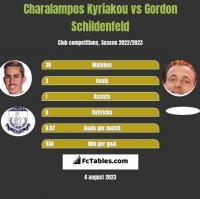Charalampos Kyriakou vs Gordon Schildenfeld h2h player stats