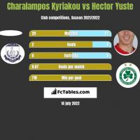 Charalampos Kyriakou vs Hector Yuste h2h player stats