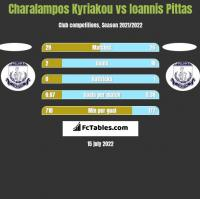 Charalampos Kyriakou vs Ioannis Pittas h2h player stats