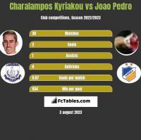 Charalampos Kyriakou vs Joao Pedro h2h player stats