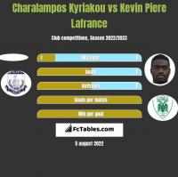 Charalampos Kyriakou vs Kevin Piere Lafrance h2h player stats