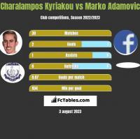 Charalampos Kyriakou vs Marko Adamovic h2h player stats