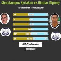 Charalampos Kyriakou vs Nicolas Diguiny h2h player stats
