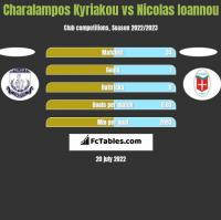 Charalampos Kyriakou vs Nicolas Ioannou h2h player stats