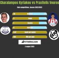 Charalampos Kyriakou vs Praxitelis Vouros h2h player stats