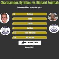 Charalampos Kyriakou vs Richard Soumah h2h player stats