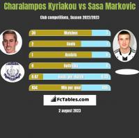 Charalampos Kyriakou vs Sasa Markovic h2h player stats