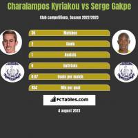 Charalampos Kyriakou vs Serge Gakpe h2h player stats