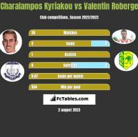Charalampos Kyriakou vs Valentin Roberge h2h player stats