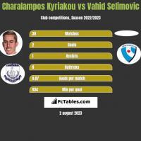Charalampos Kyriakou vs Vahid Selimovic h2h player stats