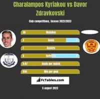 Charalampos Kyriakou vs Davor Zdravkovski h2h player stats