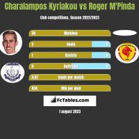 Charalampos Kyriakou vs Roger M'Pinda h2h player stats