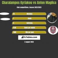 Charalampos Kyriakou vs Anton Maglica h2h player stats