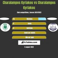 Charalampos Kyriakou vs Charalampos Kyriakou h2h player stats