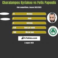 Charalampos Kyriakou vs Fotis Papoulis h2h player stats