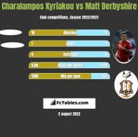 Charalampos Kyriakou vs Matt Derbyshire h2h player stats