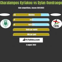 Charalampos Kyriakou vs Dylan Ouedraogo h2h player stats