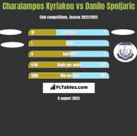 Charalampos Kyriakou vs Danilo Spoljaric h2h player stats