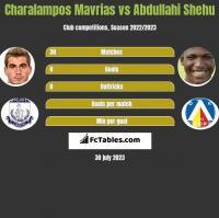 Charalampos Mavrias vs Abdullahi Shehu h2h player stats