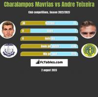 Charalampos Mavrias vs Andre Teixeira h2h player stats
