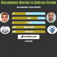 Charalampos Mavrias vs Andreas Avraam h2h player stats
