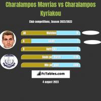 Charalampos Mavrias vs Charalampos Kyriakou h2h player stats