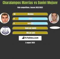 Charalampos Mavrias vs Daniel Mojsov h2h player stats