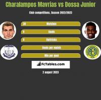 Charalampos Mavrias vs Dossa Junior h2h player stats