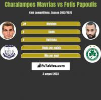 Charalampos Mavrias vs Fotis Papoulis h2h player stats