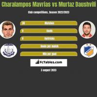 Charalampos Mavrias vs Murtaz Daushvili h2h player stats