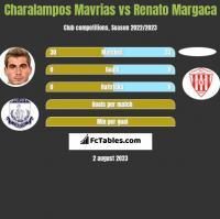 Charalampos Mavrias vs Renato Margaca h2h player stats