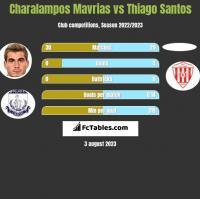 Charalampos Mavrias vs Thiago Santos h2h player stats