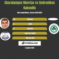 Charalampos Mavrias vs Andronikos Kakoullis h2h player stats
