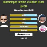 Charalampos Pavlidis vs Adrian Oscar Lucero h2h player stats