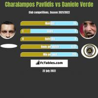 Charalampos Pavlidis vs Daniele Verde h2h player stats