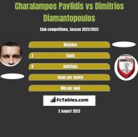 Charalampos Pavlidis vs Dimitrios Diamantopoulos h2h player stats