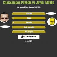 Charalampos Pavlidis vs Javier Matilla h2h player stats