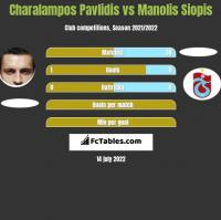 Charalampos Pavlidis vs Manolis Siopis h2h player stats