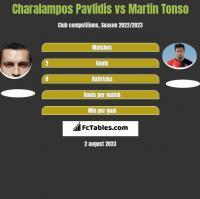 Charalampos Pavlidis vs Martin Tonso h2h player stats