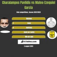 Charalampos Pavlidis vs Mateo Ezequiel Garcia h2h player stats