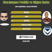 Charalampos Pavlidis vs Migjen Basha h2h player stats