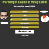 Charalampos Pavlidis vs Mihaly Korhut h2h player stats