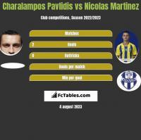 Charalampos Pavlidis vs Nicolas Martinez h2h player stats