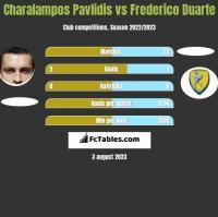 Charalampos Pavlidis vs Frederico Duarte h2h player stats